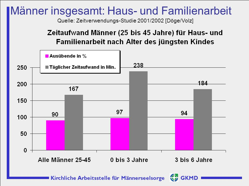 Quelle: Zeitverwendungs-Studie 2001/2002 [Döge/Volz]